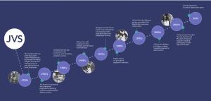 JVS History Timeline